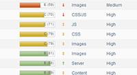 ทดสอบความเร็วเว็บของคุณด้วย GTmetrix